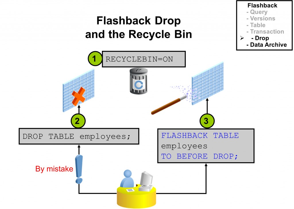 flashback drop recyclebin