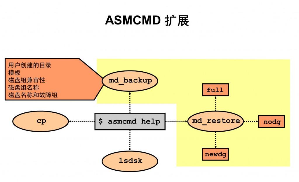 asmcmd扩展