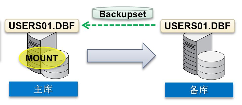 restore datafile from service