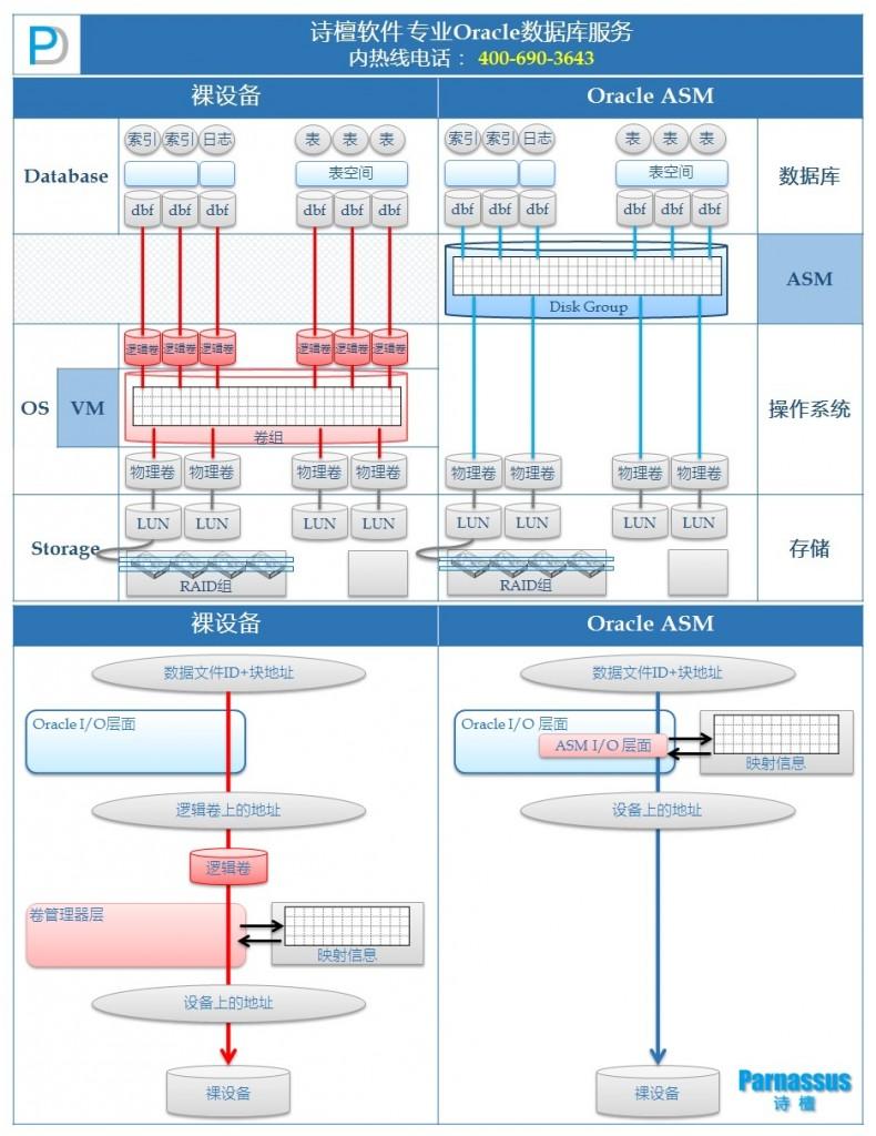 Oracle ASM架构图