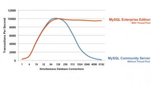 mysql peroformance enterprise vs community
