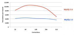 mysql peroformance enterprise vs community2