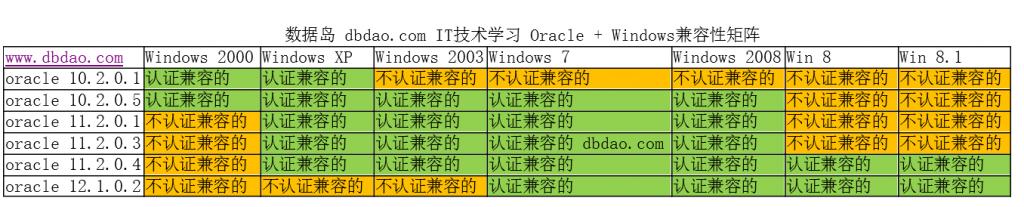 dbdao2+oracle+windows