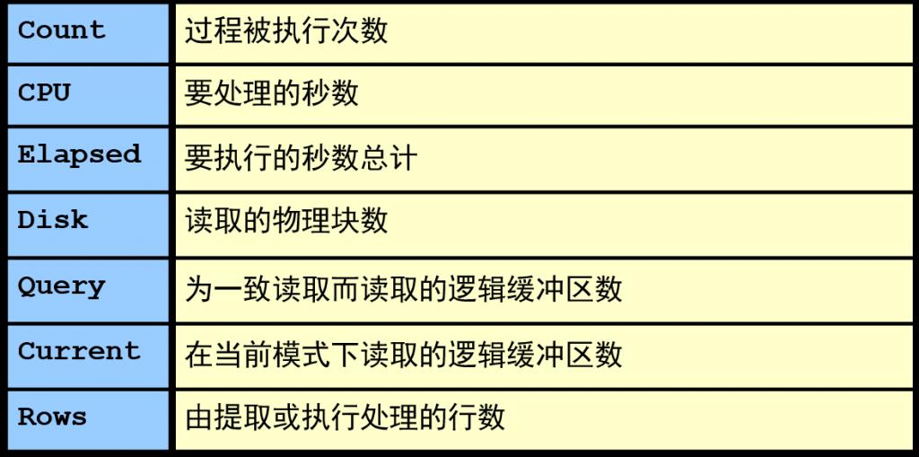 跟踪统计信息有七种类别
