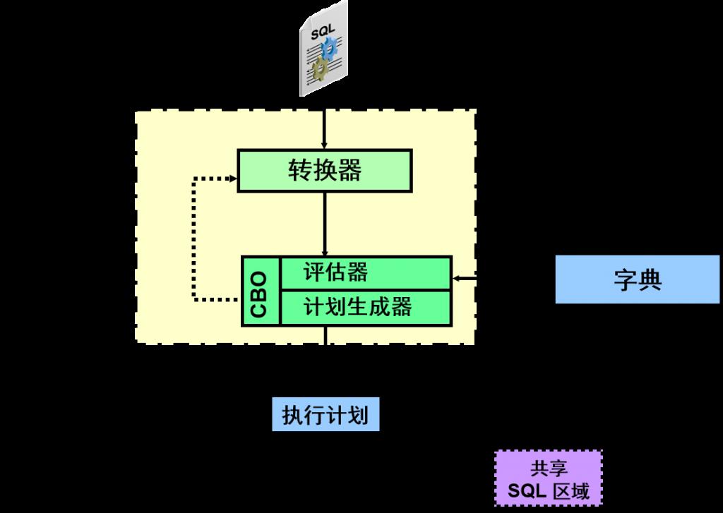 sql-optimizer-7