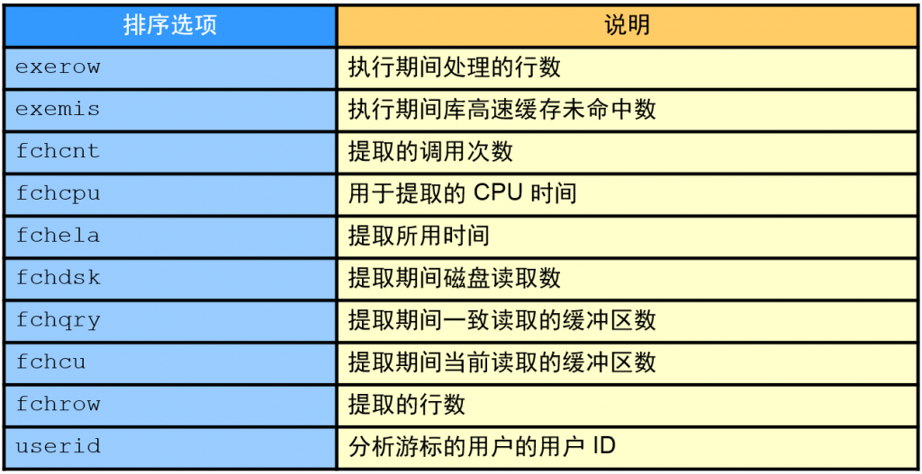 tkprof 排序选项2