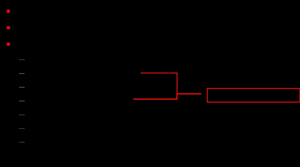 磁盘配置- 系统分区