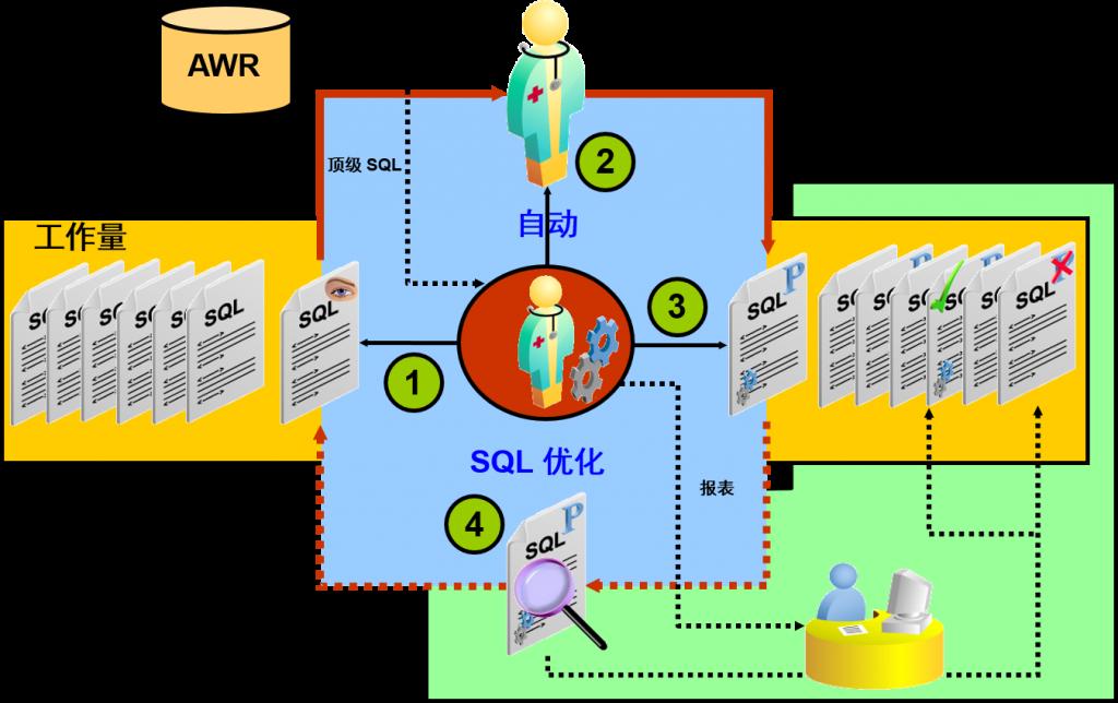 自动 SQL 优化
