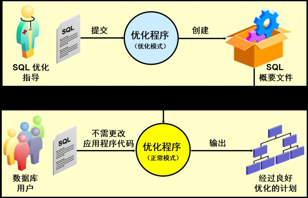 计划优化流程和 SQL 概要文件创建