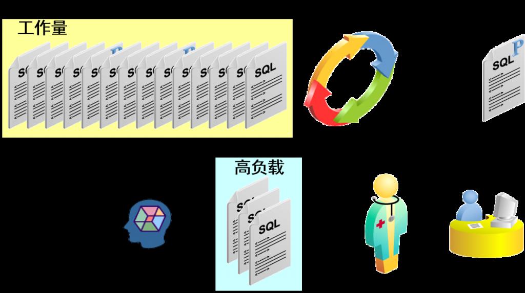 SQL 优化循环
