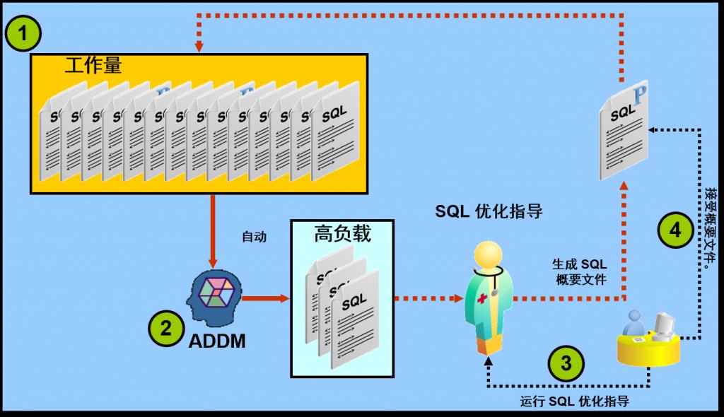 SQL 优化循环1
