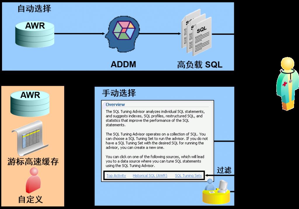 SQL 优化指导:使用模型