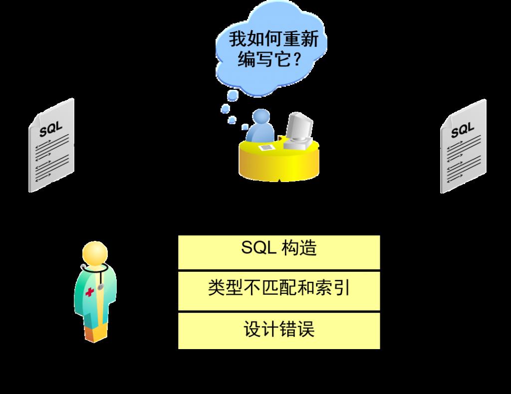 SQL 结构分析