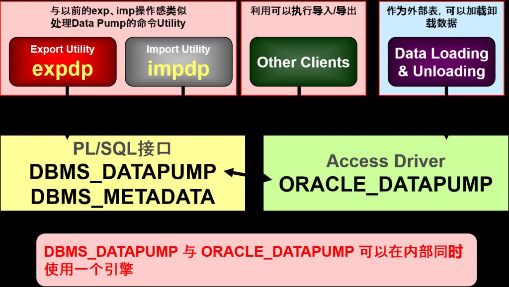datapump1