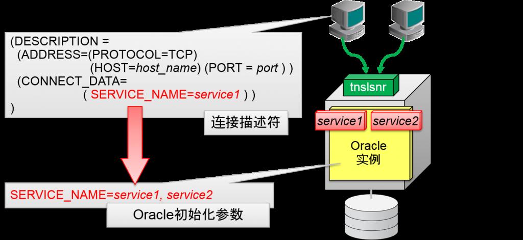 数据库・服务