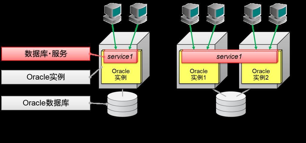 数据库・服务1