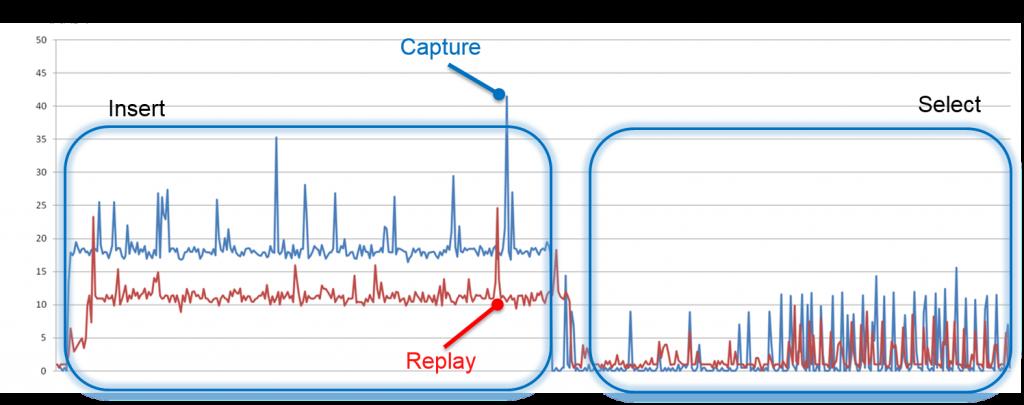 比较Capture 时以及 default 时的CPU使用率