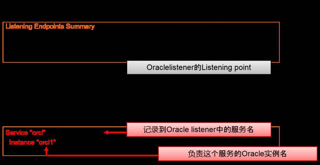 记录到Oracle listener中的服务