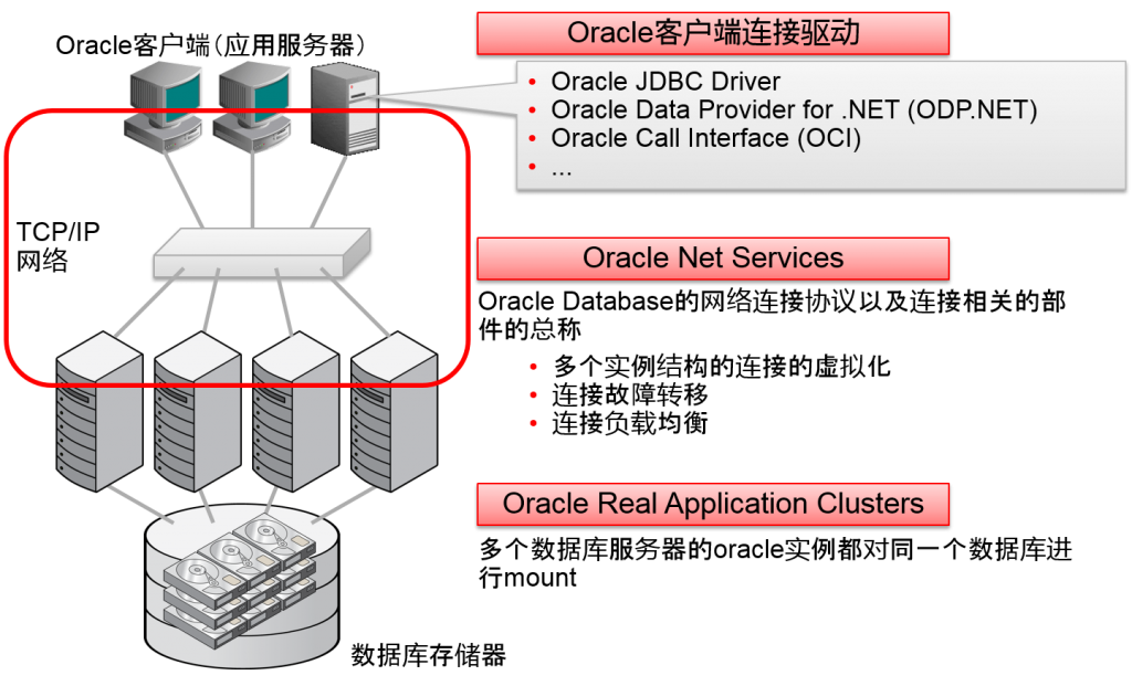 连接Oracle Real Application Clusters