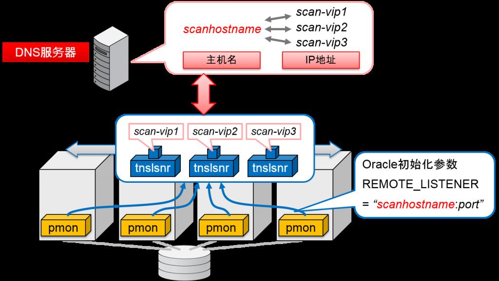 通过DNS使得1个SCAN主机名对应多个SCAN VIP