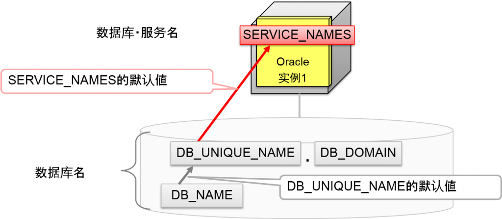 默认値是基于数据库名的値