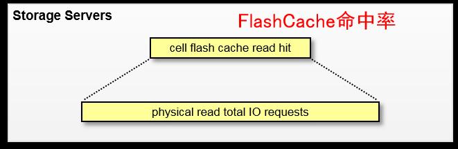 FlashCache命中率