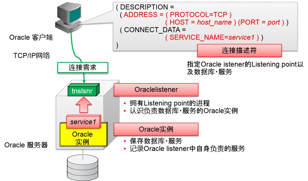 Oracle Database 的连接