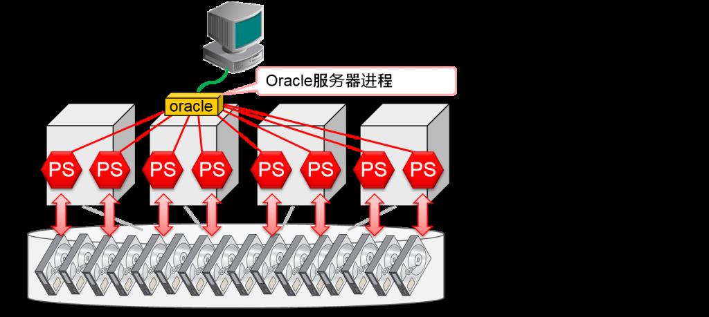 SQL的并行执行(Parallel Execution)