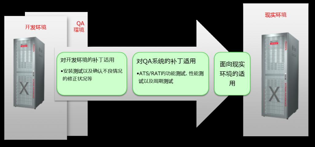 开发环境、QA环境、现实环境中的补丁适用
