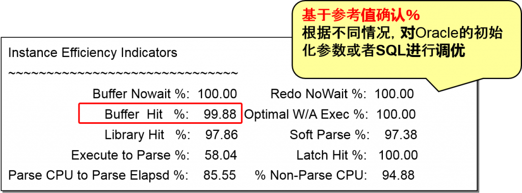 awr-instance-efficiency