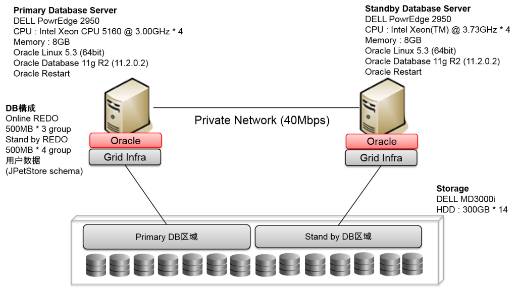 create_oracle_physical_standby1