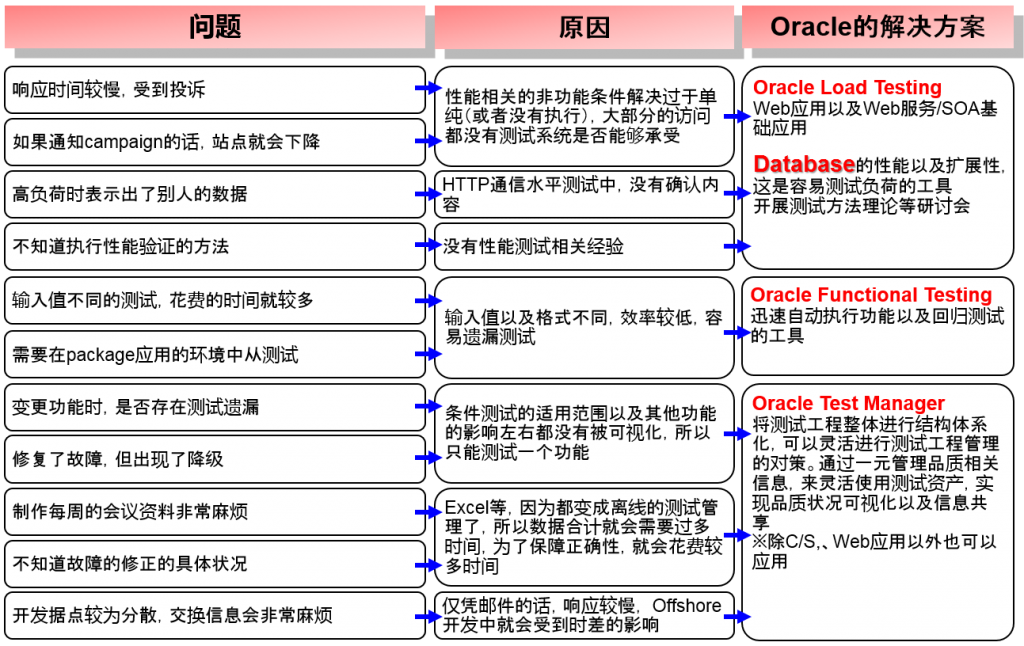 oracle_tuning_v1